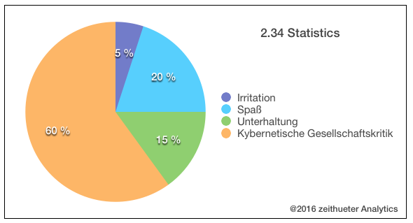 2-34_statistics